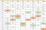 上海中考大数据最新出炉, 助你备战2020!