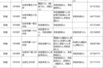 速看丨 2020年北京中考特长生招生计划出炉(科体艺)