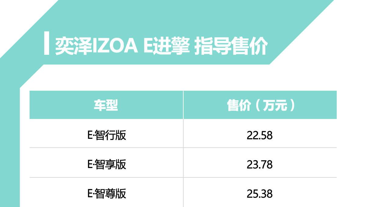 电动车新动力!一汽丰田开启新能源时代:IZOA E进军市场