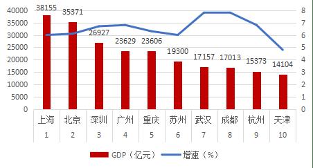 2019年杭州gdp_杭州西湖图片