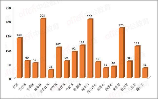 新都区2019年常住人口_2021年日历图片