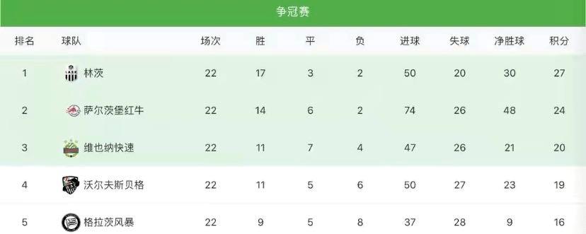 欧世界足坛雄师被11队团体检举,公开赛第一秒变第二