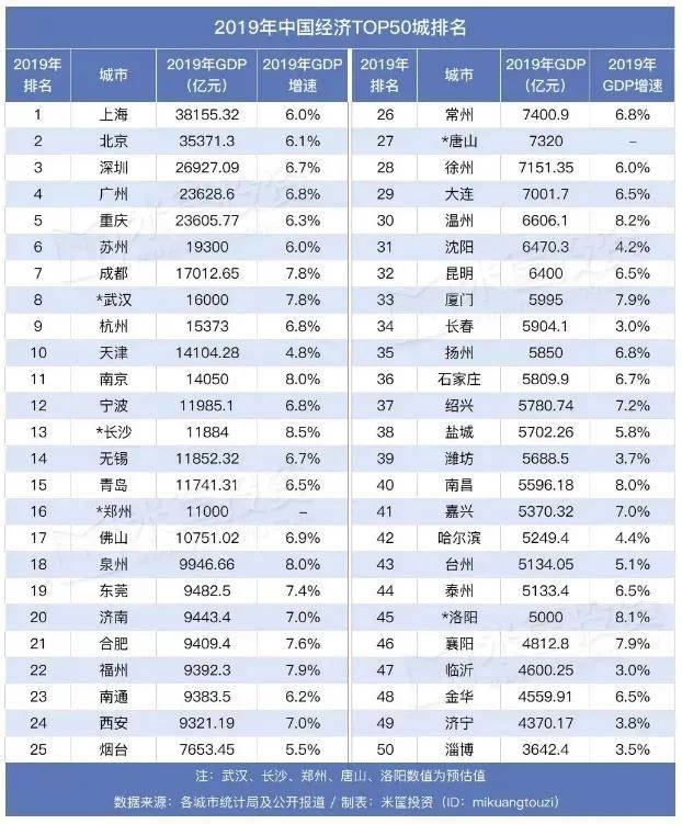 苏州gdp哪一年过7000亿_中国经济 大黑马 一年增长7000亿,比江苏还猛,仅次于广东