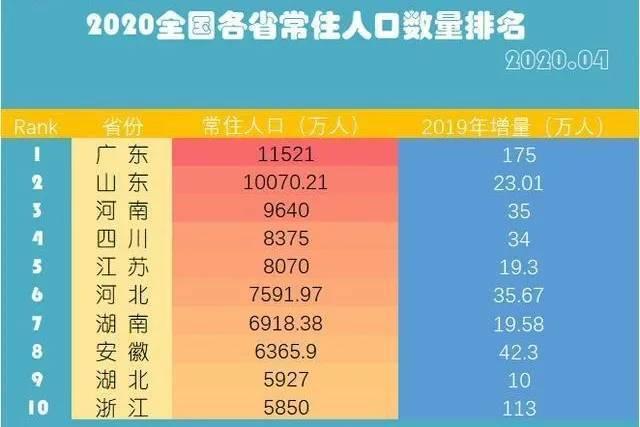 2019省人口排名_各省人口排名