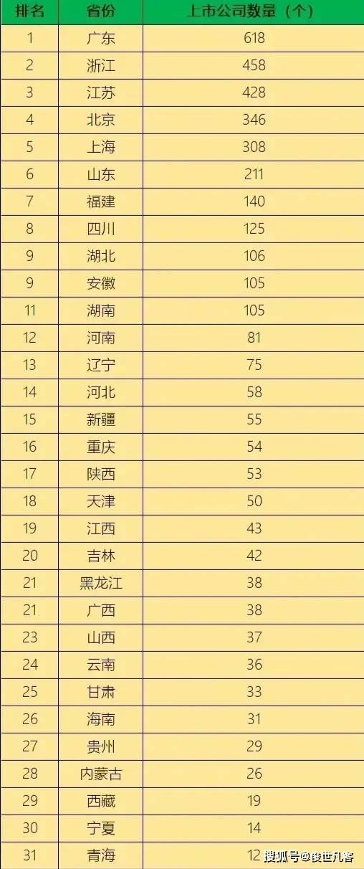 广东比上海经济总量_广东涉外经济学院宿舍(2)
