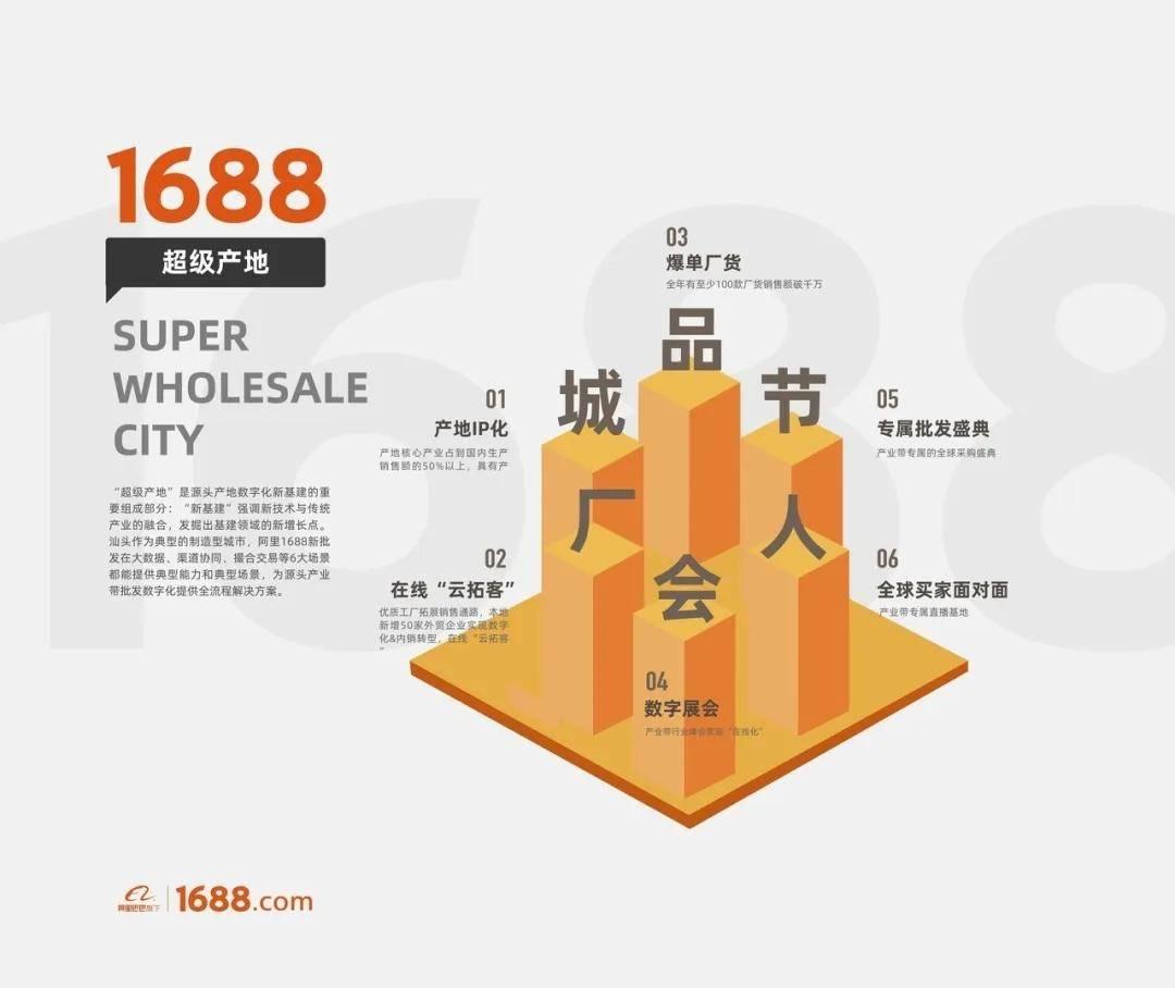 """汕头批发节再造城市IP,阿里1688重塑中国""""新批发"""""""