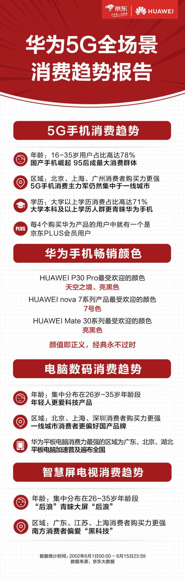 三星手机-ITMI社区-华为连合京东发布5G全场景618斲丧趋势陈诉 95后是斲丧主力(1)