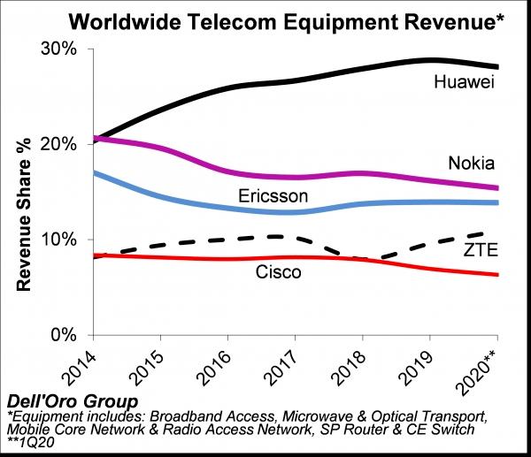 全球5G设备商最新排名,华为稳居第