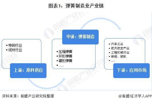 弹簧制造业工业链市场分析:弹簧钢供应