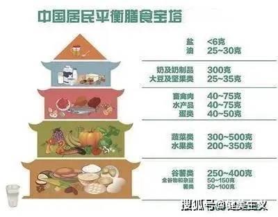 """健康食物不一定""""健康"""",垃圾食物也不一定""""垃圾"""" 锻炼方法 第6张"""