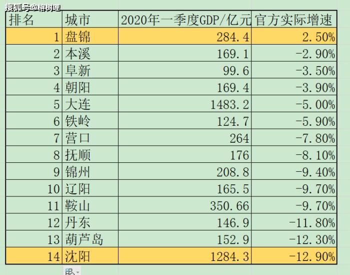 泸州2020年gdp公布_来了 2020年四川21市州GDP公布,看看凉山排第几