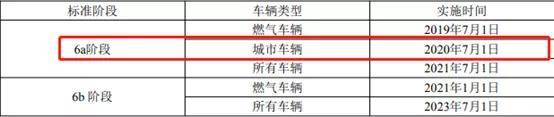 提醒!台州重型城市车辆7月1日起执行国六排放标准