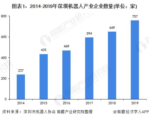 2020年深圳機器人產業市場現狀及發展趨勢分析 企業優勢明顯
