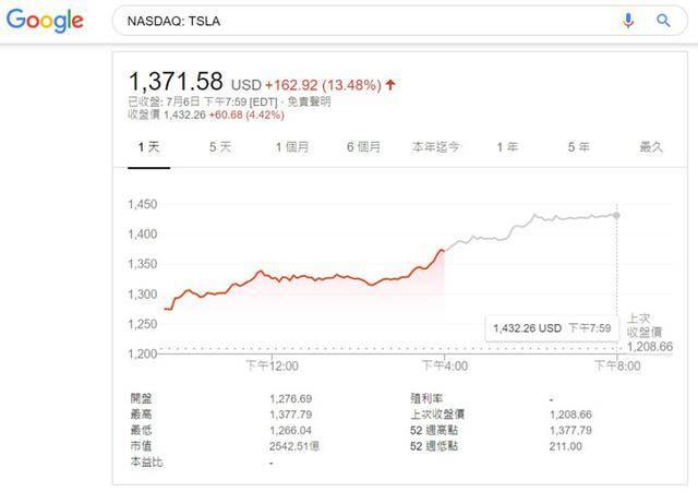 一天涨出一个福特,特斯拉昨天的股价太疯狂