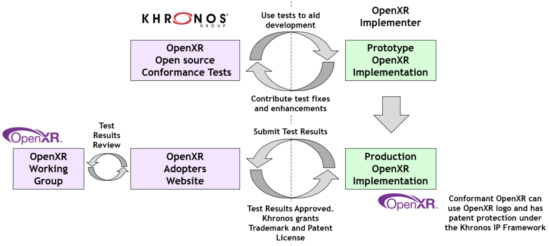 OpenXR一致性测试套件正式发布