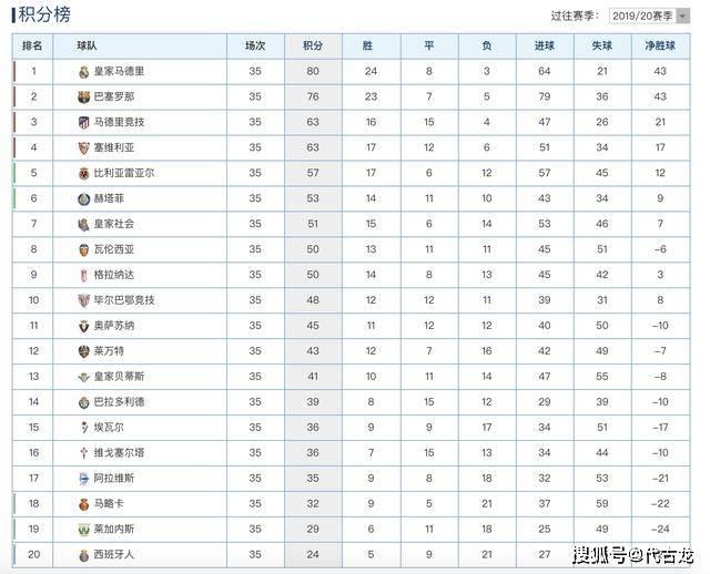 西甲最新积分榜:皇马豪取8连胜,巴萨卫冕