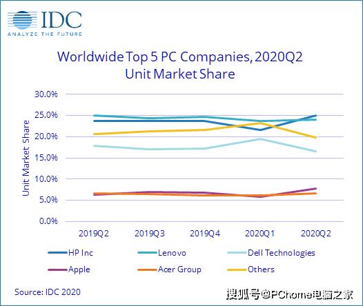 全球PC市場Q2大幅增長 惠普超越聯想重回第一