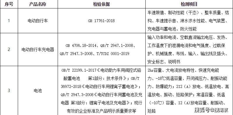2020年南京电动自行车质检结果发布  苏宁易购被曝光