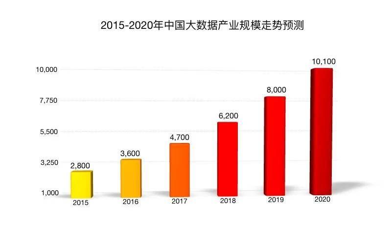 大数据与工业园区融合的未来增长趋势如