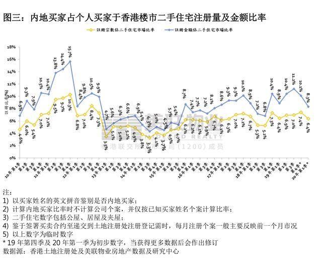 美联物业:花亿元买香港新房的购房者中,有六成是内地买家