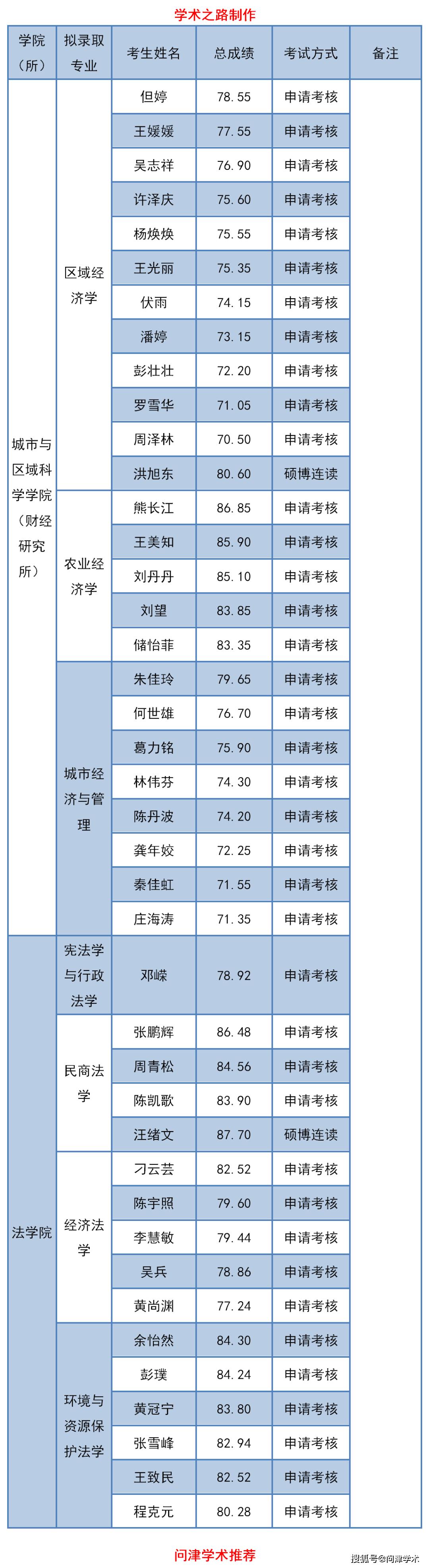 上海财经大学2020年博士研究生招生拟录取名单公示