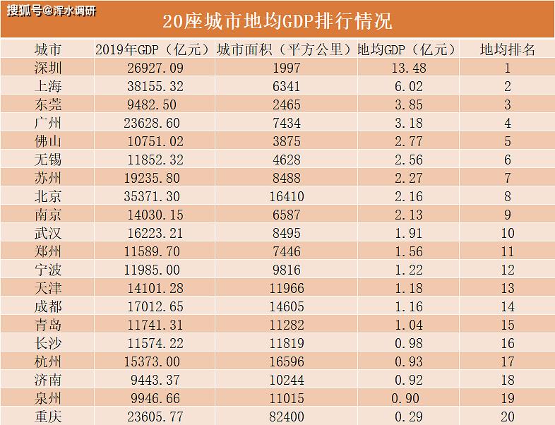2019无锡市gdp_2019江苏各市人口GDP排名