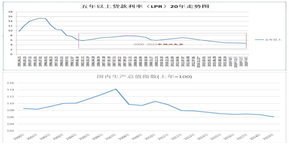 gdp和贷款利率之间的关系_LPR,薅羊毛还是阳光普照 给你个最通俗易懂的解答