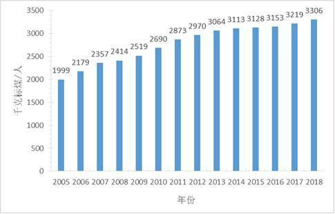 人均能耗_中国人均寿命变化图