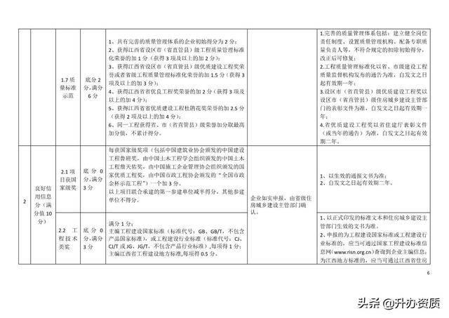 首次评分奖励信息自计分日起追溯一年处罚信息不追溯 江苏