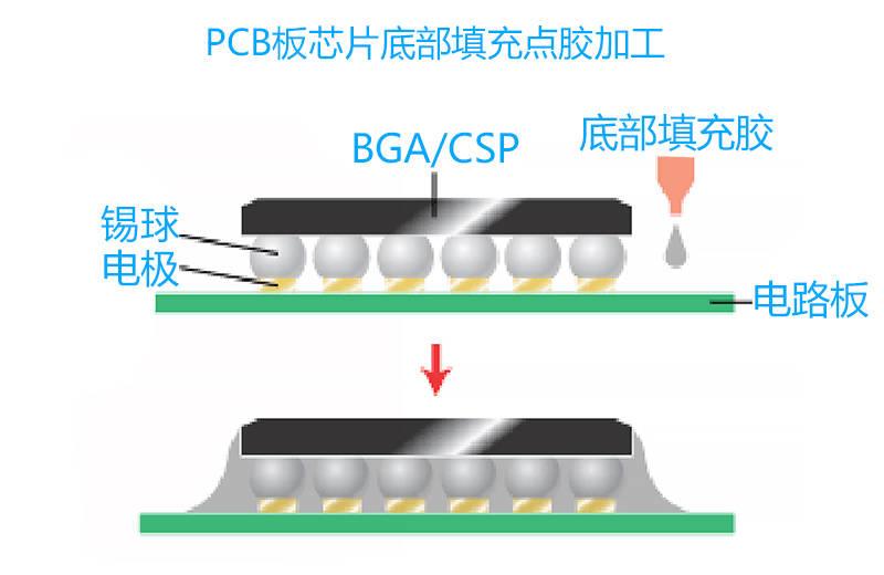 PCB板芯片底部充点胶的优点 佳能填充墨盒
