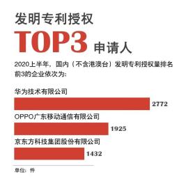 58创业网解码OPPO:知识产权实力,助力