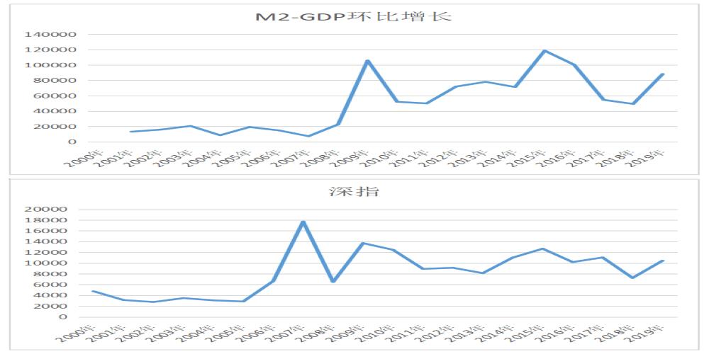 gdp对股市影响因素_疫情对股市的影响图片