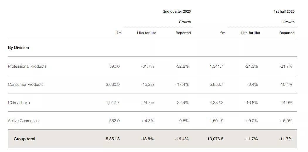 《1087亿元!上半年欧莱雅中国市场增长17.5%》