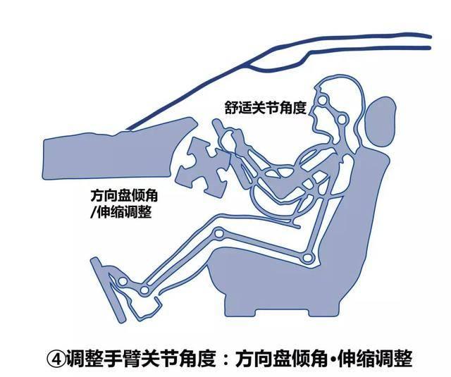 调整手臂关节角度:方向盘倾斜角及伸缩调整