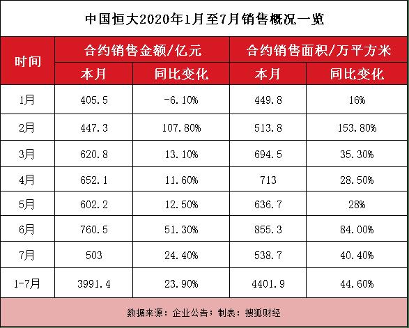 恒大前7月销售额3991.4亿元,已完成全年目标61%  span class=