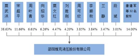 创业板IPO| 新三板公司维克液压冲A,应收账款余额逐年增加