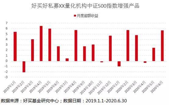 主观股票基金VS量化指数增强,行情好时究竟买什么?|研究猿观察