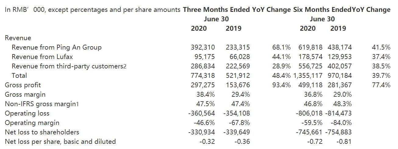 平安旗下金融壹账通二季度亏损3.3亿摩根士丹利预计其2023年盈利