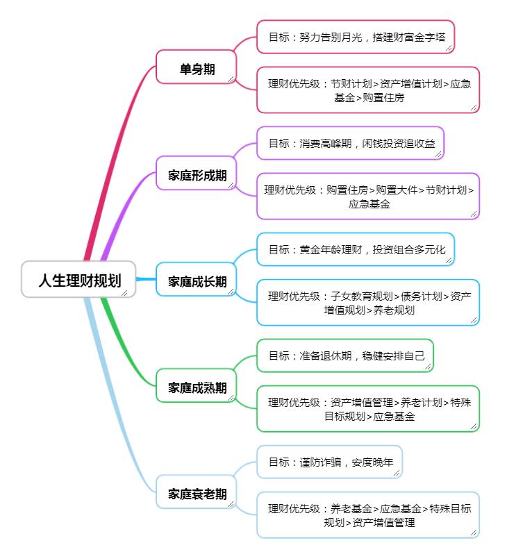 策划的6大基本原理