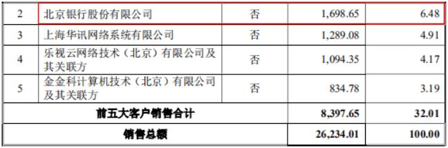 铜牛信息关联交易披露或不完整,仅9项专利都无核心技术人员身影