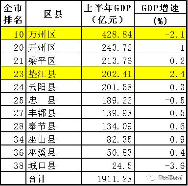 万州gdp_万州烤鱼图片(2)