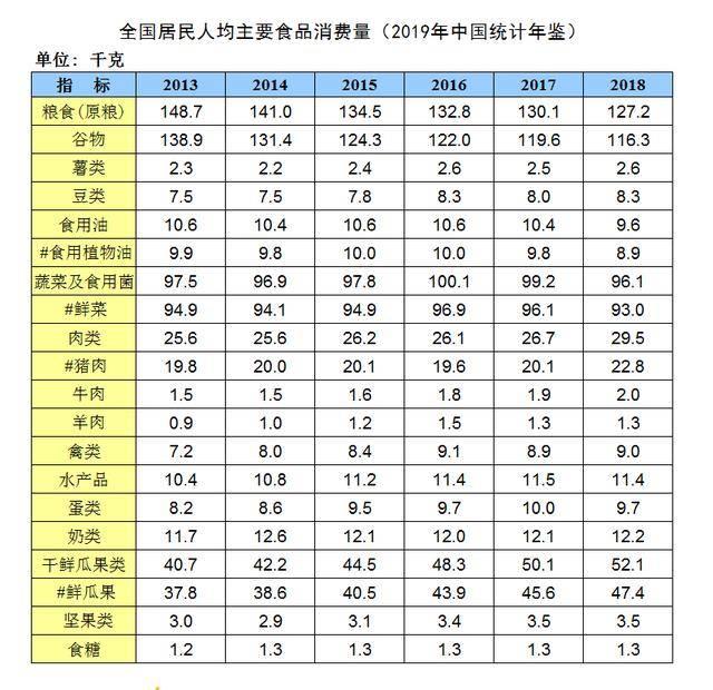 人均粮食消费_人均农业粮食产量