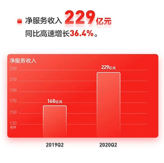 京东发布硬核财报,单季净利破2000亿-新经济