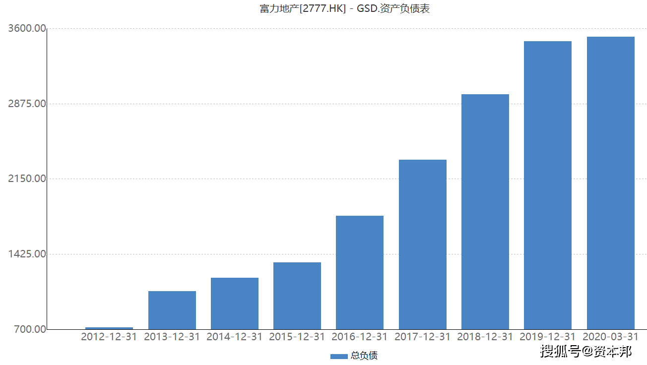 """传房企""""三道红线""""即将出台,富力地产的""""债务高楼""""还能盖多久?"""