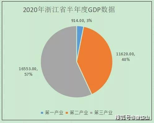 舟山GDP浙江石化_浙江丽水 舟山上半年GDP均不足700亿,那么两市全年经济总量如何