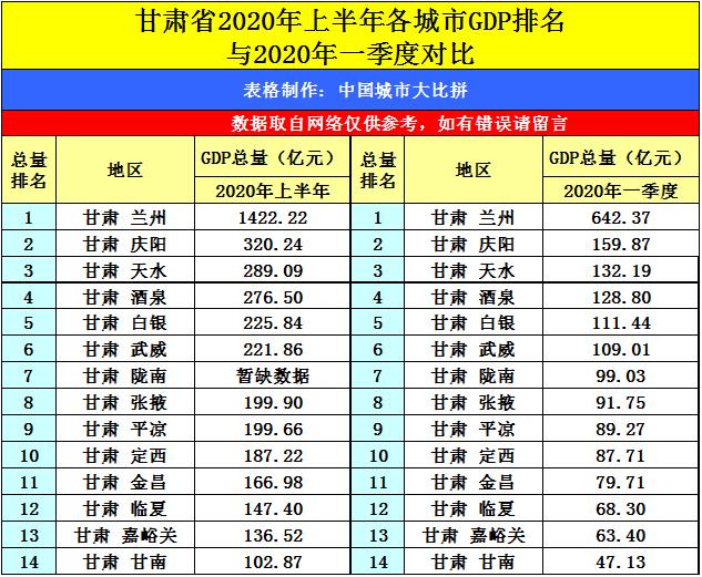 辽宁2020年各市gdp排名_2020年辽宁男篮图片