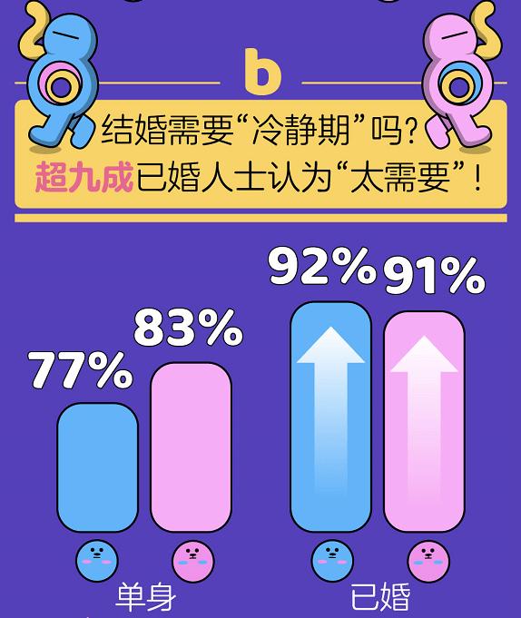 百合佳缘集团发布《七夕婚恋观报告》:超九成女性希望独揽家庭财权