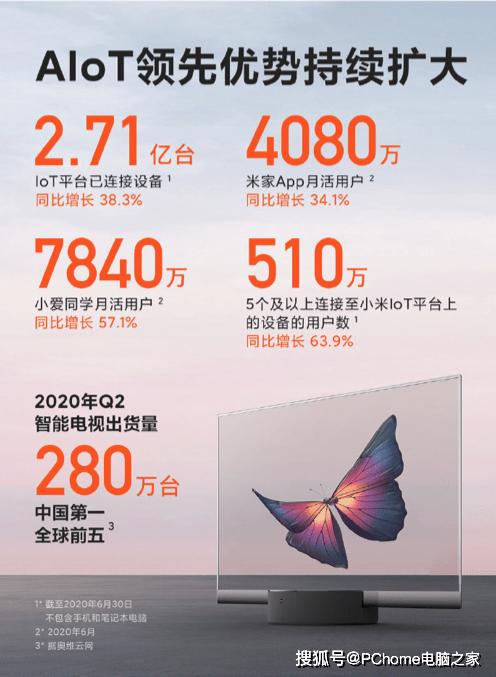 小米2020Q2财报公布:小米电视稳居国内第一