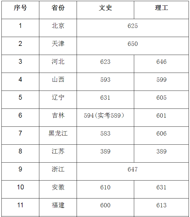 中国传媒大学2020年度各类型、批次招生成