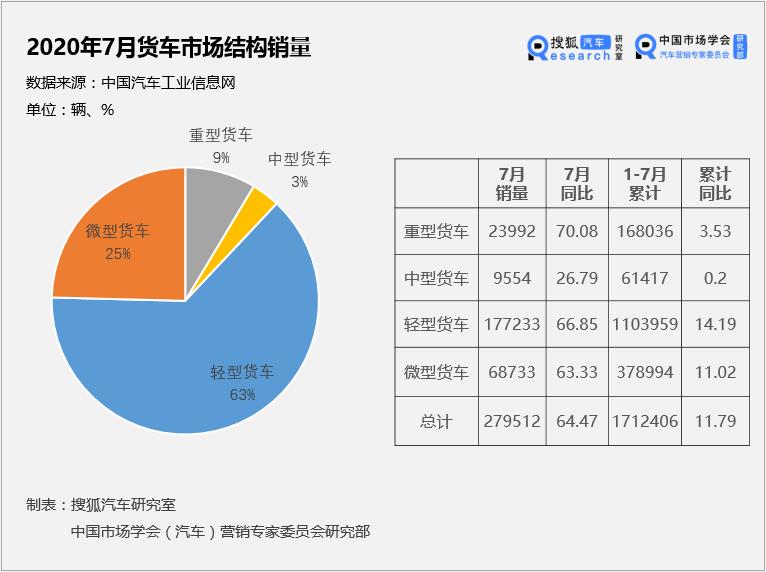 中国价值公司100之货车企业排行榜